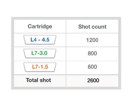 Shot Count Information