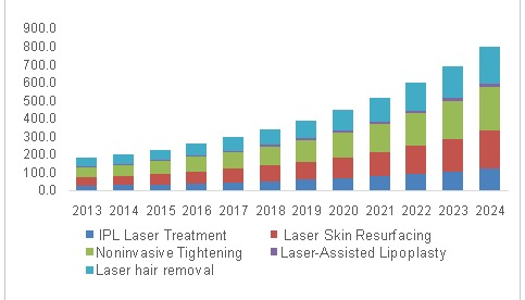forecast growth of aesthetic laser